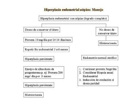 Hiperplasia Endometrial atípica