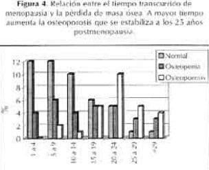 Relación de tiempo menopausia y pérdida de masa ósea