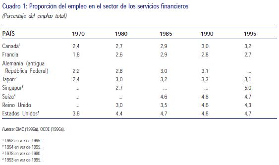 Proporción de empleo en el sector de los servicios financieros