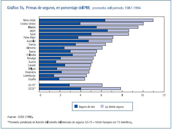 Primas de seguros, en porcentaje del PIB
