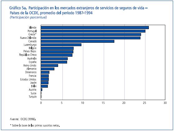 mercados extranjeros de servicios de seguros de vida
