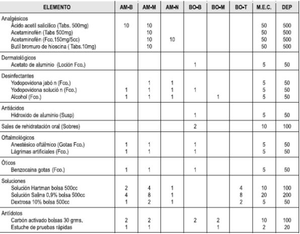 elementos de primeros auxilios en una empresa en colombia