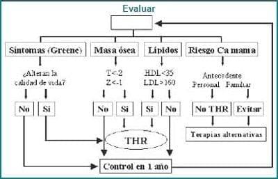 Algoritmo para prescribir la THR