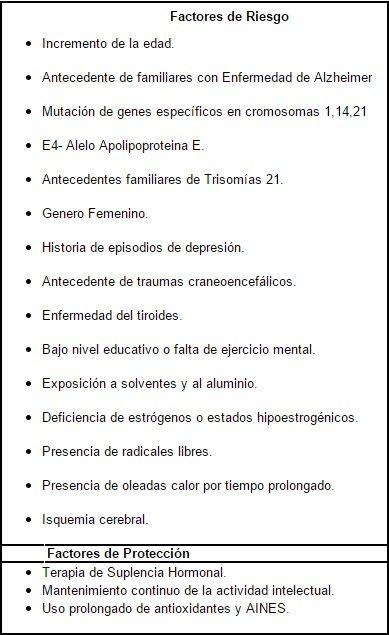 Factores de riesgo y de protección para enfermedad de Alzheimer