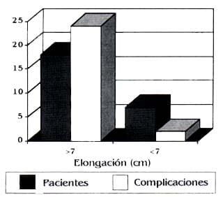 Complicaciones longitud elongada