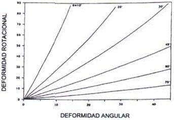 Diagrama de Sangeorzan. Correlación de la deformidad angular