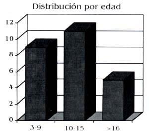 Distribucion por edad Alargamientos Óseos