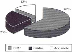 Distribucion porcentual de la etiologia del trauma