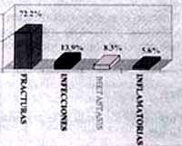 Distribuición general según indicación quirúrgica