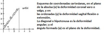 Esquema de la deformidad coronal varo o valgo