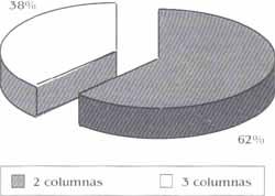 Distribución porcentual de acuerdo al compromiso columnas del codo