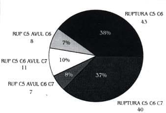 Lesiones supraclaviculares. Porcentaje localización