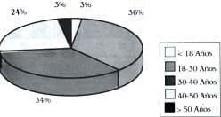 Osteotomia periacetabular distribucion por edad
