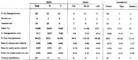 Resultados generales por sexo, edad - Alargamientos Óseos