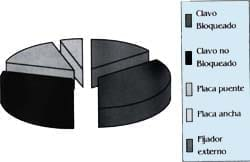 Tipo de Implante - Fracturas de la Diáfisis Femoral