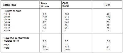 Tasas de fecundidad y natalidad por edad y zonas