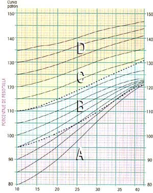 Gráfica de Incremento de peso para embarazadas