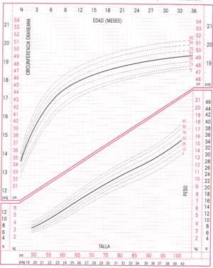 Crecimiento Niñas hasta 24 meses - Talla por Edad