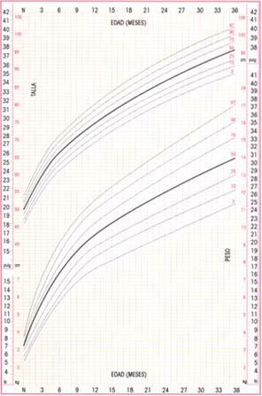 Crecimiento Niñas Peso por Edad - hasta 24 meses