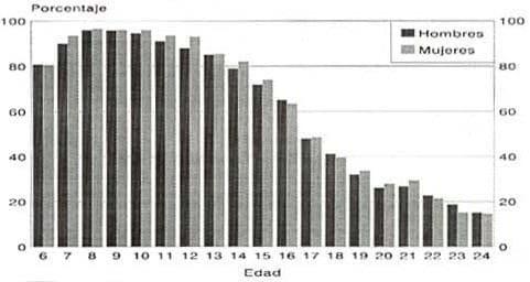 Tasas de asistencia escolar por edad y sexo