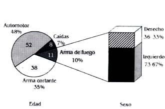 lesiones supraclaviculares. Etiología lado afectado