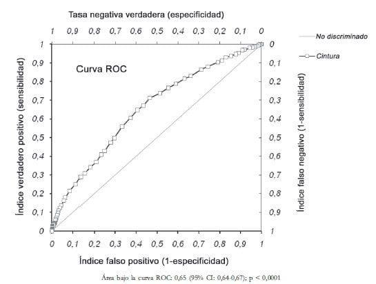 Curva ROC (Receiver operator characteristic) para circunferencia de cintura