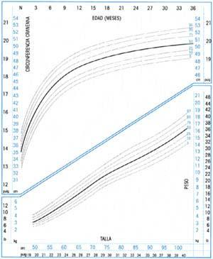 Crecimiento Niños Talla por Edad