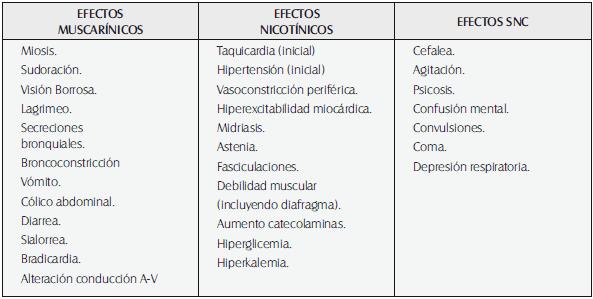 Organofosforados perdida de peso