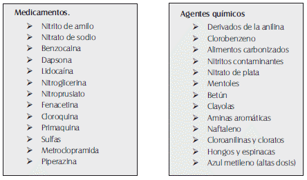 Agentes productores de metahemoglobinemia