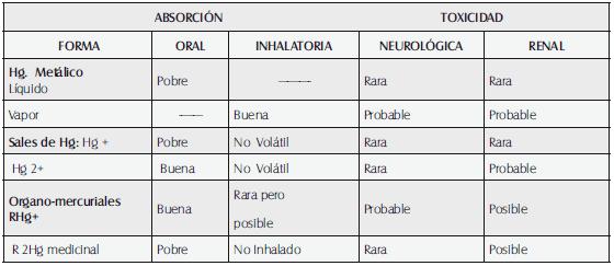 dmsa mercurio riñones y diabetes