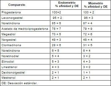 Porcentaje de afinidad del receptor de progesterona por el tejido uterino humano