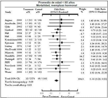 RR para mortalidad total asociada con terapia de reemplazo hormonal; promedio de edad de los participantes menores de 60 años.