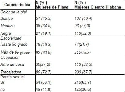 Características demográficas del grupo