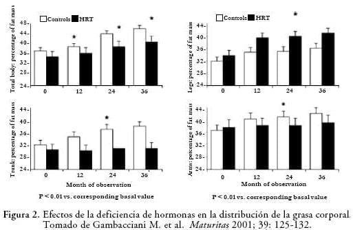 Efecto deficiencia hormonas
