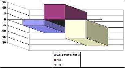 Cambio lípidos sanguíneosposterior a estrógenos conjugados