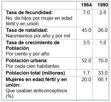 Cambios ocurridos en algunos indicadores de Colombia