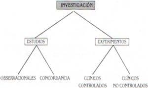 Modalidades de investigacion científica