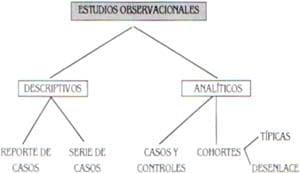 Clasificación de los estudios observacionales