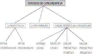 Clasificación de los estudios de concordancia