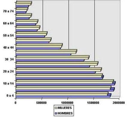 Piramide poblacional de Colombia estimada 2030