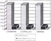 Resultado del ANOVA, Fracturas Subcapitales de Húmero