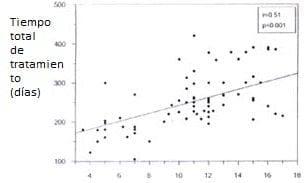 Relación entre el tiempo y longitud de elongación