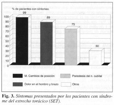 Síntomas presentados por pacientes con síndrome del estrecho torácico (SET)