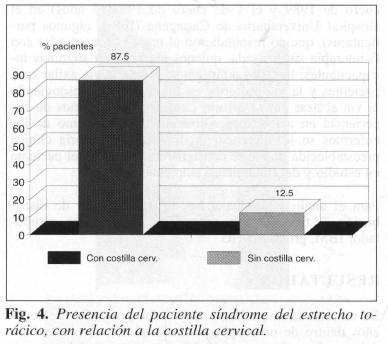 Presencia paciente síndrome estrecho torácico, con relación a la costilla cervical