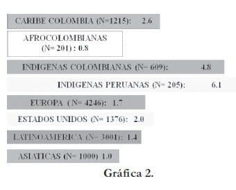 Comparación del dominio urogenital en poblaciones MRS