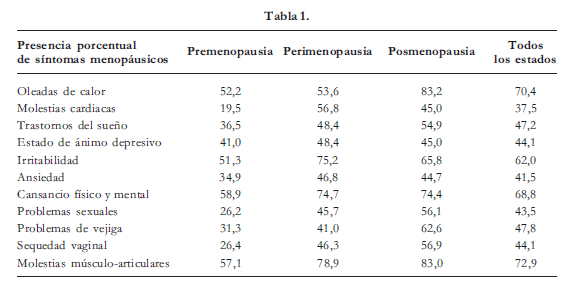 Presencia porcentual de síntomas menopáusicos