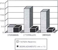 Resultados de la rotación interna y externa - Fracturas de Húmero