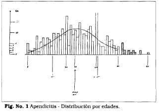 Apendicitis distribución por edades
