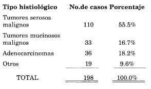 Distribución según tipo histológico