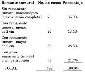 Remante tumoral después de cirugía